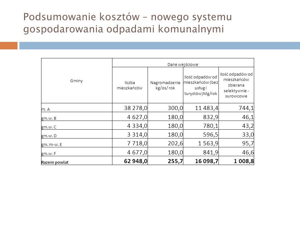 Podsumowanie kosztów – nowego systemu gospodarowania odpadami komunalnymi Gminy Dane wejściowe liczba mieszkańców Nagromadzenie kg/os/ rok ilość odpad