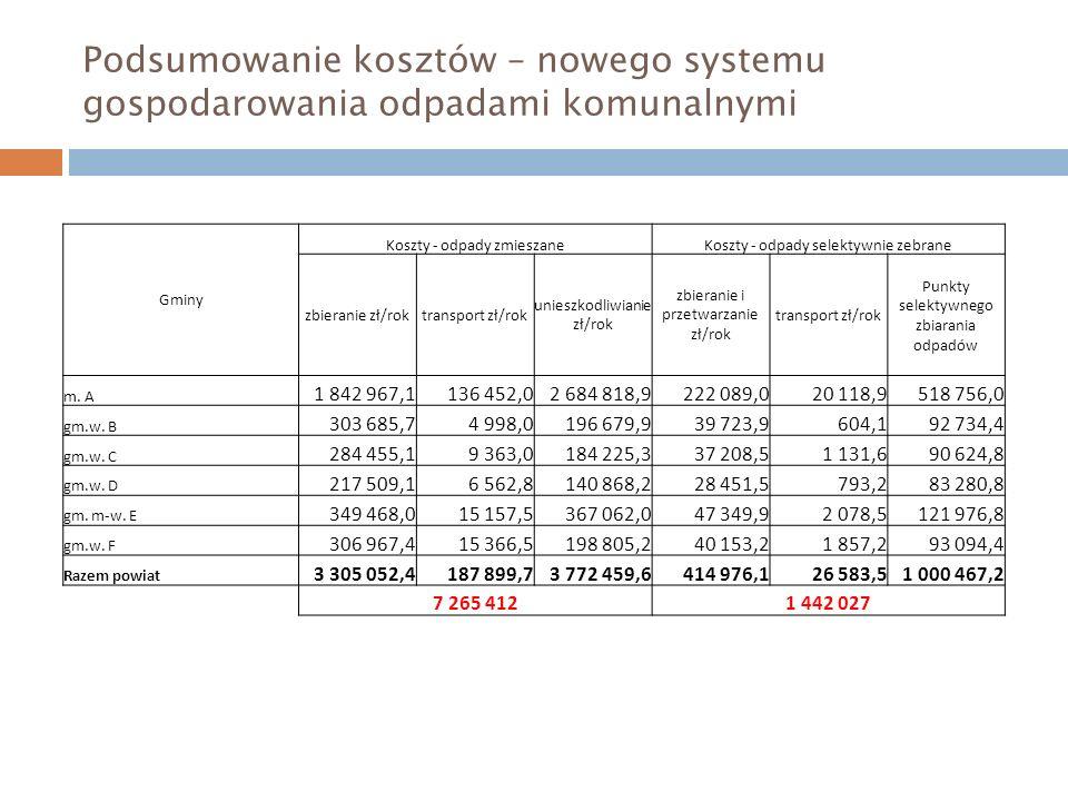 Podsumowanie kosztów – nowego systemu gospodarowania odpadami komunalnymi Gminy Koszty - odpady zmieszaneKoszty - odpady selektywnie zebrane zbieranie