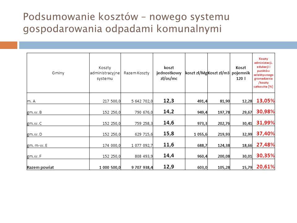 Podsumowanie kosztów – nowego systemu gospodarowania odpadami komunalnymi Gminy Koszty administracyjne systemu Razem Koszty koszt jednostkowy zł/os/mc