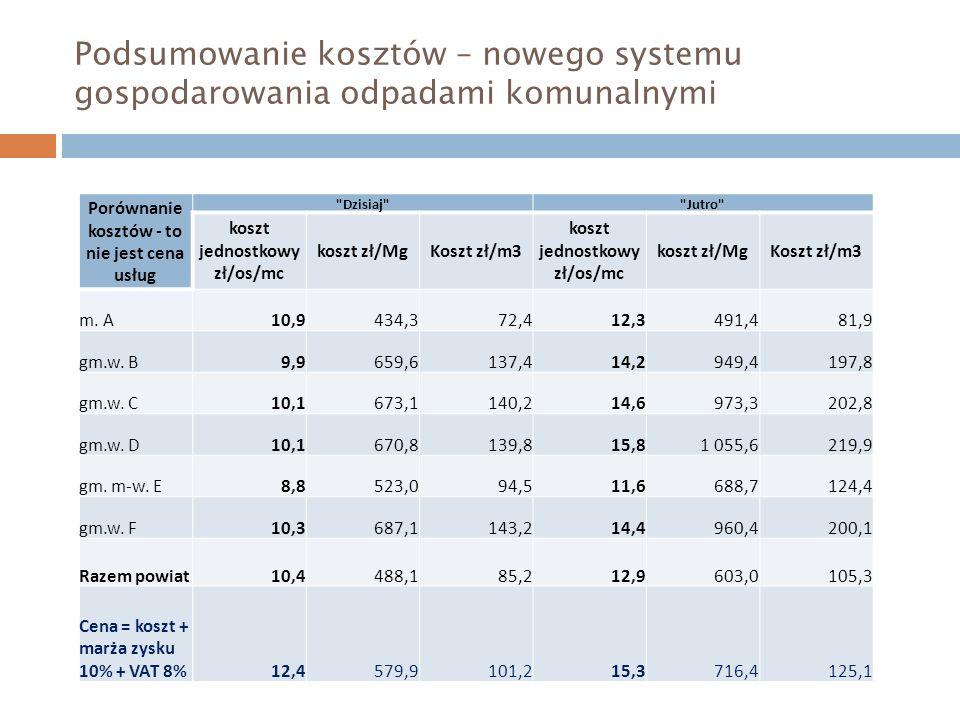 Podsumowanie kosztów – nowego systemu gospodarowania odpadami komunalnymi Porównanie kosztów - to nie jest cena usług Dzisiaj Jutro koszt jednostkowy zł/os/mc koszt zł/MgKoszt zł/m3 koszt jednostkowy zł/os/mc koszt zł/MgKoszt zł/m3 m.