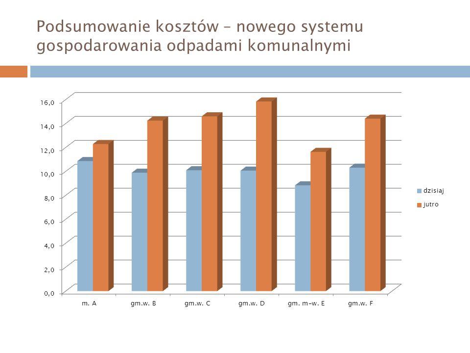 Podsumowanie kosztów – nowego systemu gospodarowania odpadami komunalnymi