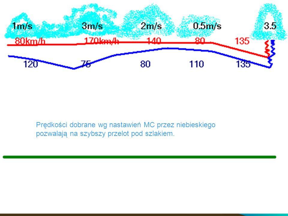 Prędkości dobrane wg nastawień MC przez niebieskiego pozwalają na szybszy przelot pod szlakiem.