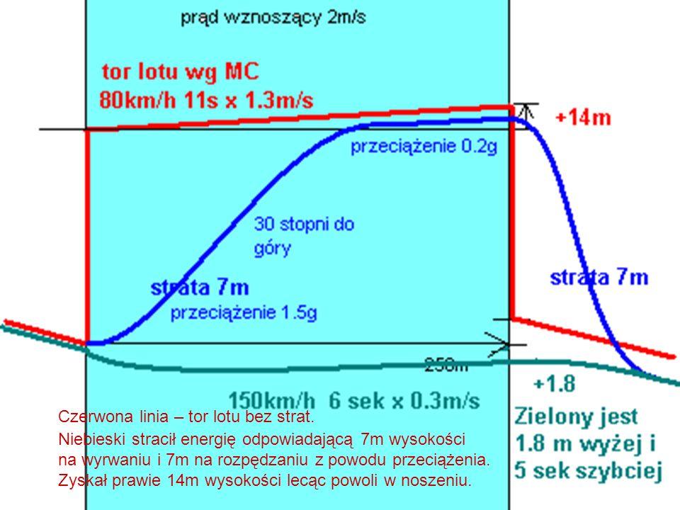 Niebieski stracił energię odpowiadającą 7m wysokości na wyrwaniu i 7m na rozpędzaniu z powodu przeciążenia. Zyskał prawie 14m wysokości lecąc powoli w
