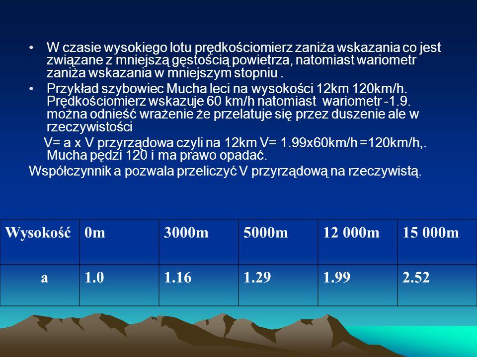 W czasie wysokiego lotu prędkościomierz zaniża wskazania co jest związane z mniejszą gęstością powietrza, natomiast wariometr zaniża wskazania w mniej