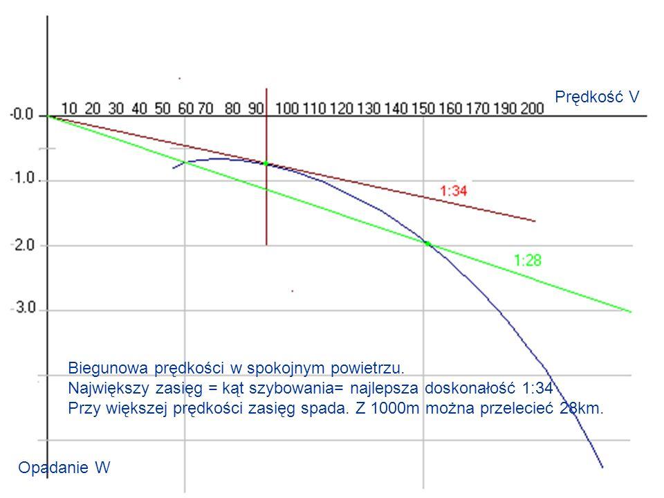 Biegunowa prędkości w spokojnym powietrzu. Największy zasięg = kąt szybowania= najlepsza doskonałość 1:34 Przy większej prędkości zasięg spada. Z 1000