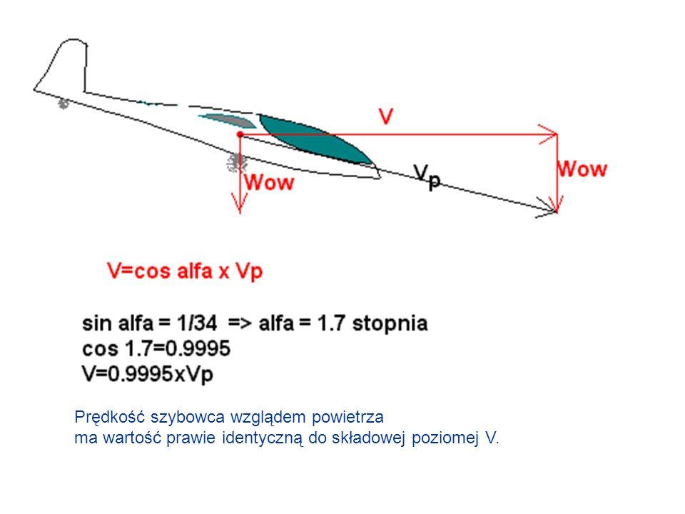 Prędkość szybowca wzglądem powietrza ma wartość prawie identyczną do składowej poziomej V.