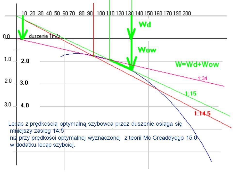 Lecąc z prędkością optymalną szybowca przez duszenie osiąga się mniejszy zasięg 14.5 niż przy prędkości optymalnej wyznaczonej z teorii Mc Creaddyego