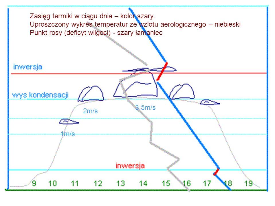 Zasięg termiki w ciągu dnia – kolor szary. Uproszczony wykres temperatur ze wzlotu aerologicznego – niebieski Punkt rosy (deficyt wilgoci) - szary łam