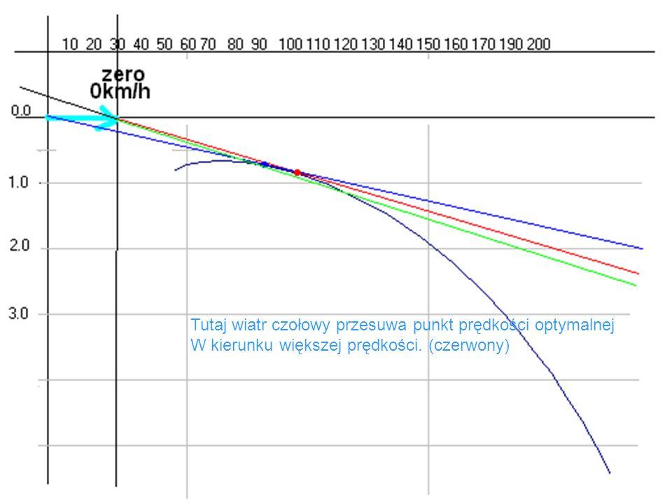 Tutaj wiatr czołowy przesuwa punkt prędkości optymalnej W kierunku większej prędkości. (czerwony)
