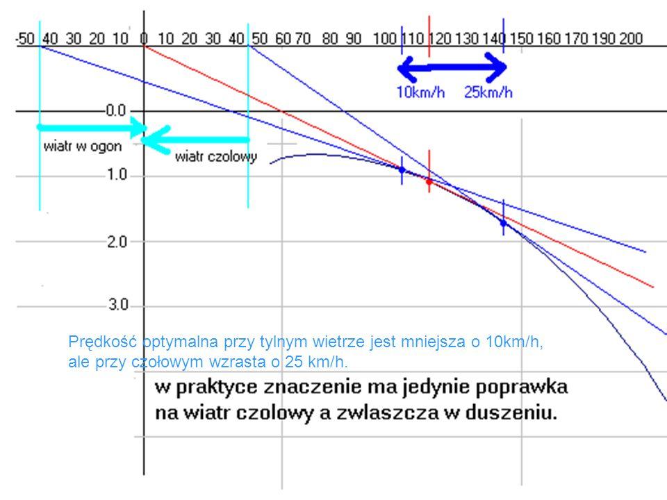 Prędkość optymalna przy tylnym wietrze jest mniejsza o 10km/h, ale przy czołowym wzrasta o 25 km/h.