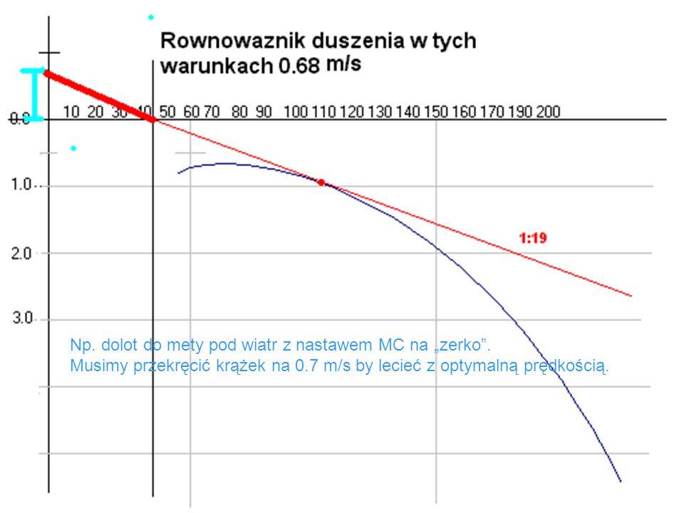 Np. dolot do mety pod wiatr z nastawem MC na zerko. Musimy przekręcić krążek na 0.7 m/s by lecieć z optymalną prędkością.