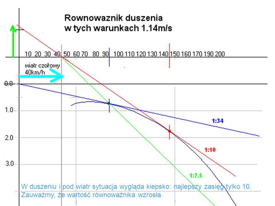 W duszeniu i pod wiatr sytuacja wygląda kiepsko: najlepszy zasięg tylko 10. Zauważmy, że wartość równoważnika wzrosła.
