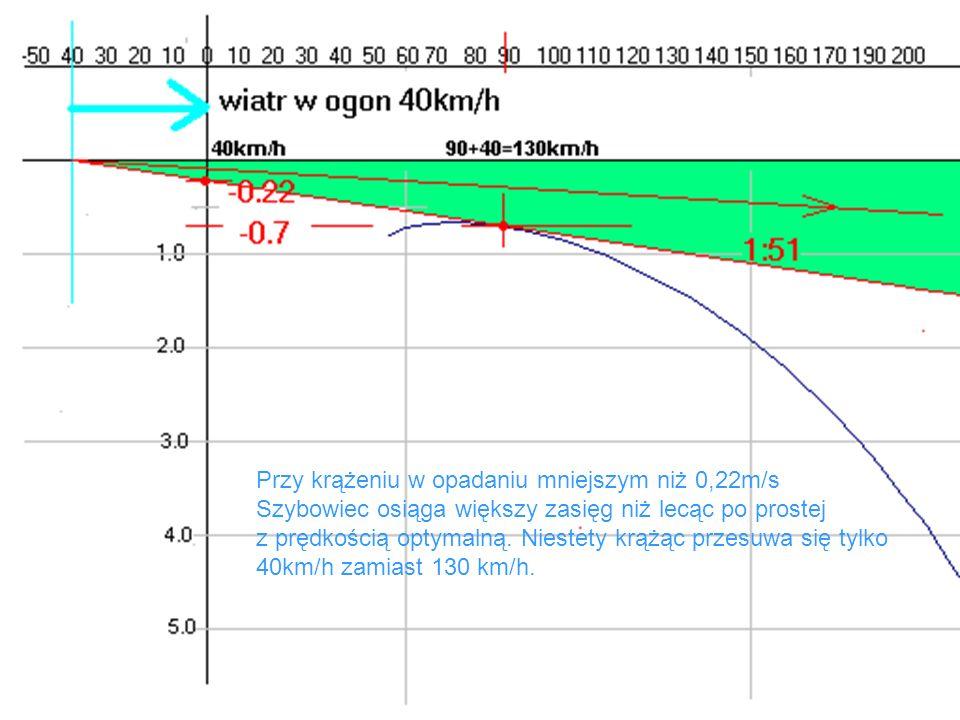Przy krążeniu w opadaniu mniejszym niż 0,22m/s Szybowiec osiąga większy zasięg niż lecąc po prostej z prędkością optymalną. Niestety krążąc przesuwa s