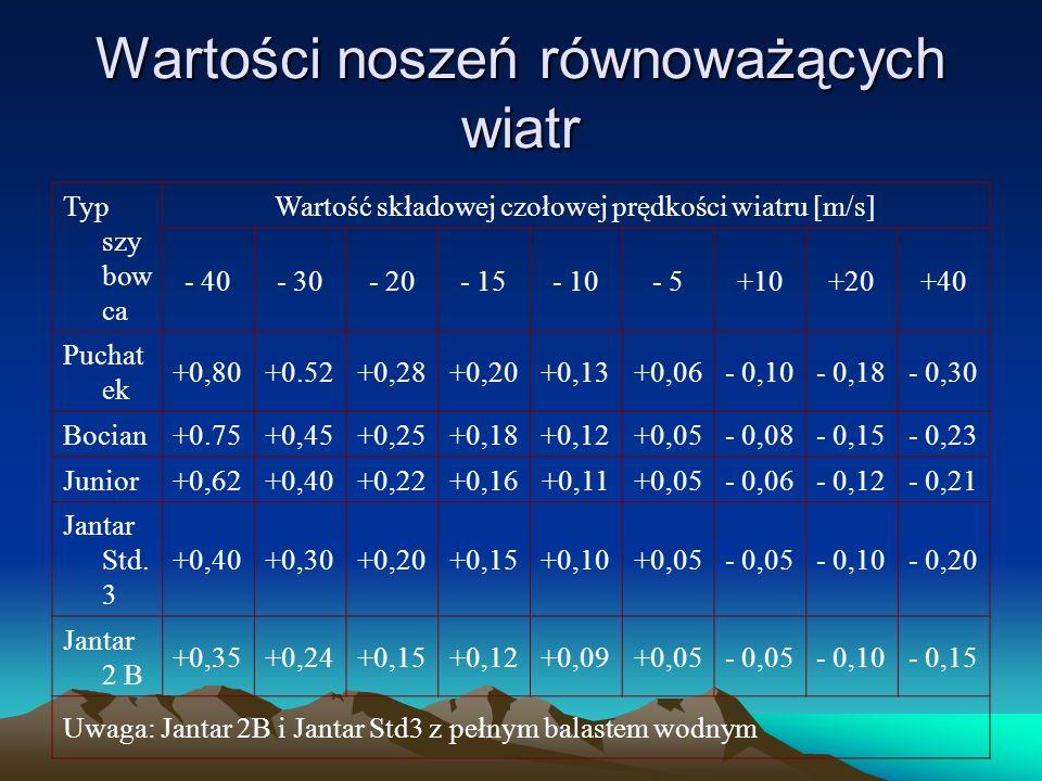 Typ szy bow ca Wartość składowej czołowej prędkości wiatru [m/s] - 40- 30- 20- 15- 10- 5+10+20+40 Puchat ek +0,80+0.52+0,28+0,20+0,13+0,06- 0,10- 0,18