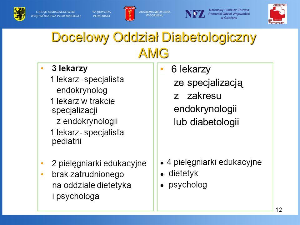12 Docelowy Oddział Diabetologiczny AMG 3 lekarzy 1 lekarz- specjalista endokrynolog 1 lekarz w trakcie specjalizacji z endokrynologii 1 lekarz- specj