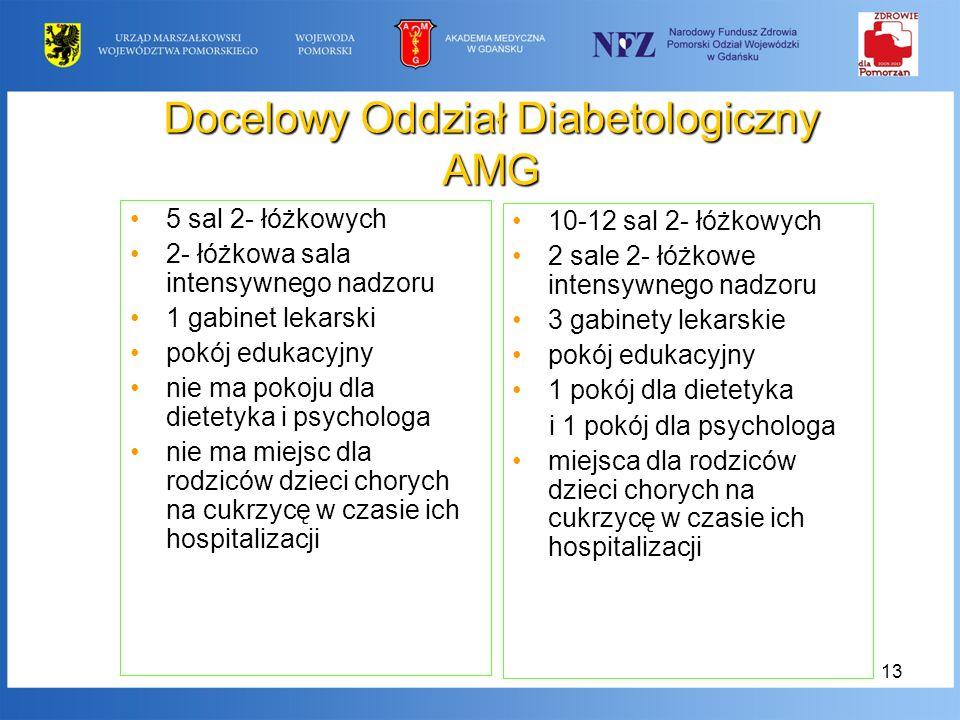 13 Docelowy Oddział Diabetologiczny AMG 5 sal 2- łóżkowych 2- łóżkowa sala intensywnego nadzoru 1 gabinet lekarski pokój edukacyjny nie ma pokoju dla