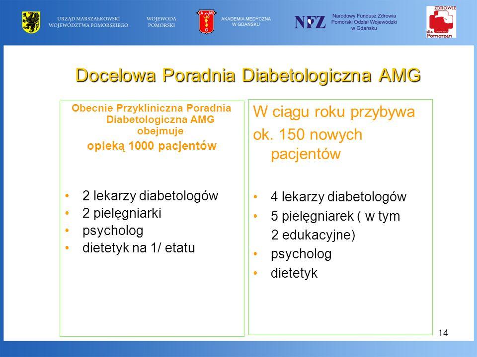 14 Docelowa Poradnia Diabetologiczna AMG Obecnie Przykliniczna Poradnia Diabetologiczna AMG obejmuje opieką 1000 pacjentów 2 lekarzy diabetologów 2 pi
