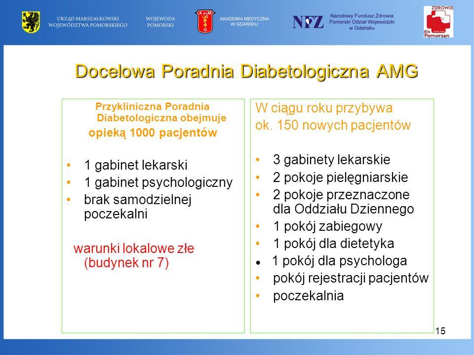 15 Docelowa Poradnia Diabetologiczna AMG Przykliniczna Poradnia Diabetologiczna obejmuje opieką 1000 pacjentów 1 gabinet lekarski 1 gabinet psychologi