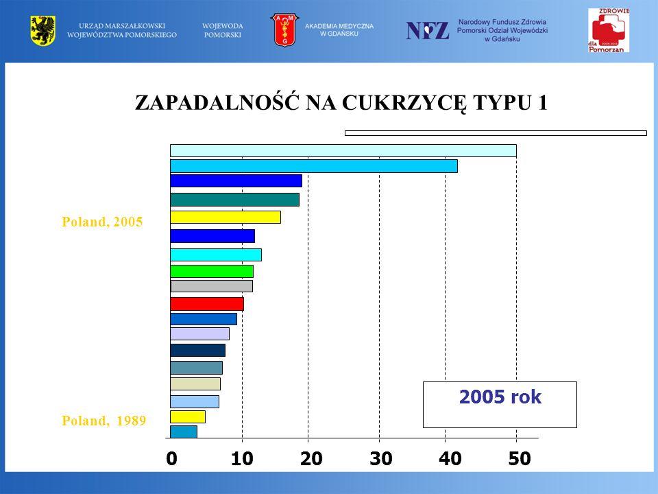 3 Analiza zapadalności na cukrzycę typu 1 wśród dzieci w Polsce wskazuje na: 1.