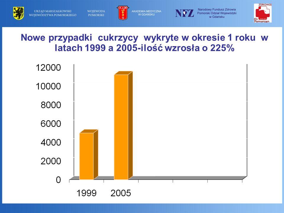 Nowe przypadki cukrzycy wykryte w okresie 1 roku w latach 1999 a 2005-ilość wzrosła o 225%