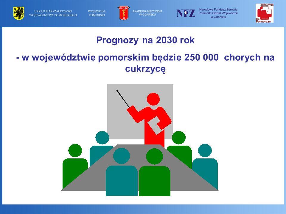 Prognozy na 2030 rok - w województwie pomorskim będzie 250 000 chorych na cukrzycę