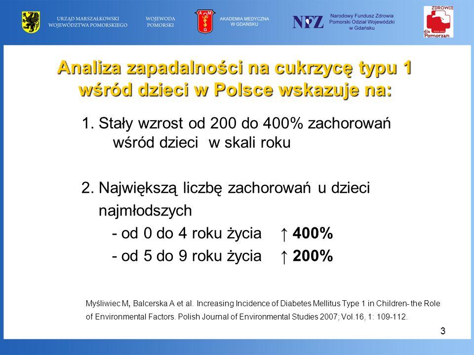 3 Analiza zapadalności na cukrzycę typu 1 wśród dzieci w Polsce wskazuje na: 1. Stały wzrost od 200 do 400% zachorowań wśród dzieci w skali roku 2. Na