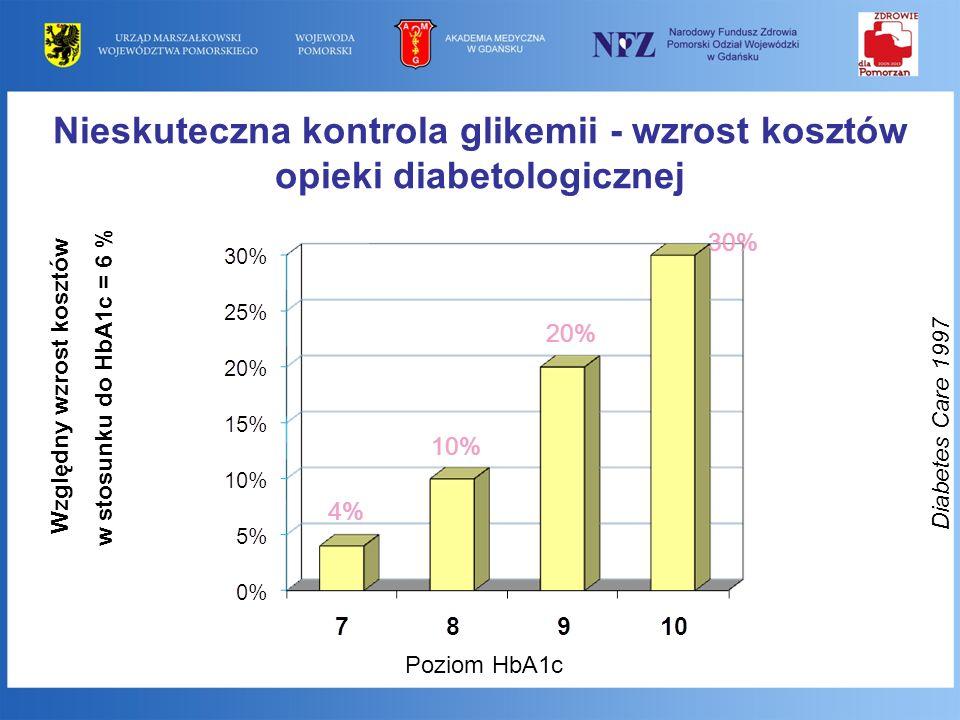 Nieskuteczna kontrola glikemii - wzrost kosztów opieki diabetologicznej Diabetes Care 1997 Poziom HbA1c Względny wzrost kosztów w stosunku do HbA1c =