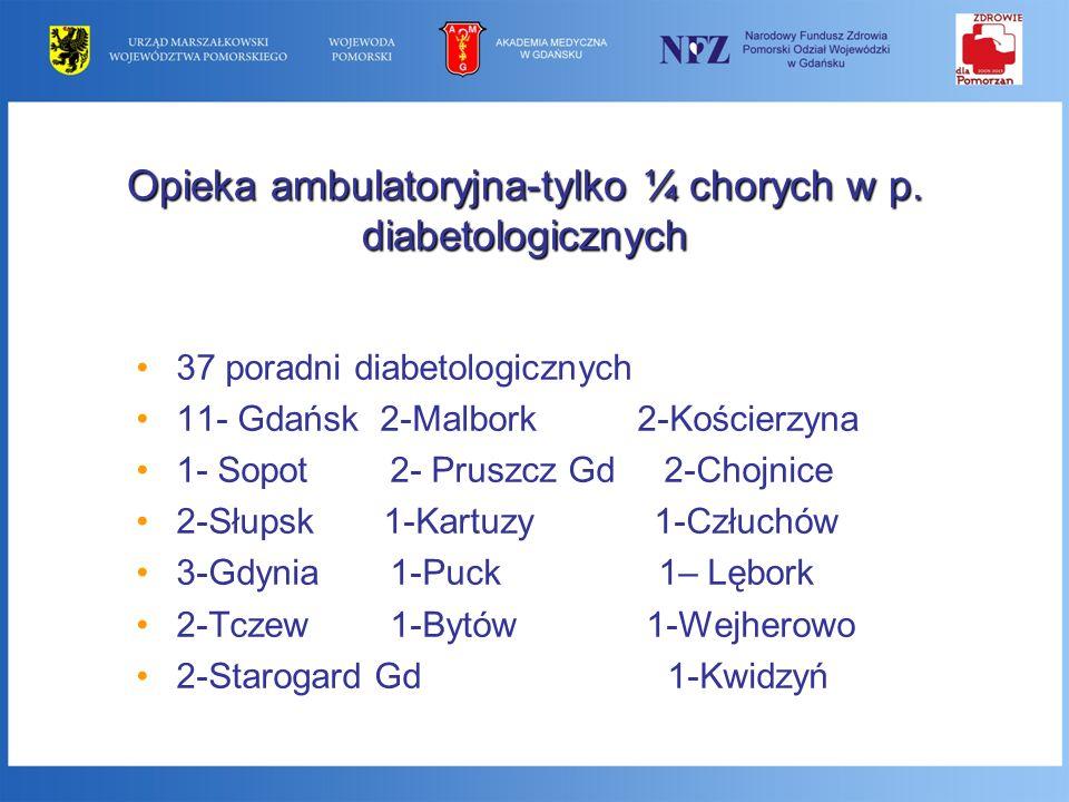 Opieka ambulatoryjna-tylko ¼ chorych w p. diabetologicznych 37 poradni diabetologicznych 11- Gdańsk 2-Malbork 2-Kościerzyna 1- Sopot 2- Pruszcz Gd 2-C