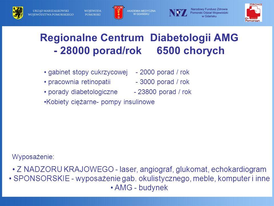 Regionalne Centrum Diabetologii AMG - 28000 porad/rok 6500 chorych gabinet stopy cukrzycowej - 2000 porad / rok pracownia retinopatii - 3000 porad / r