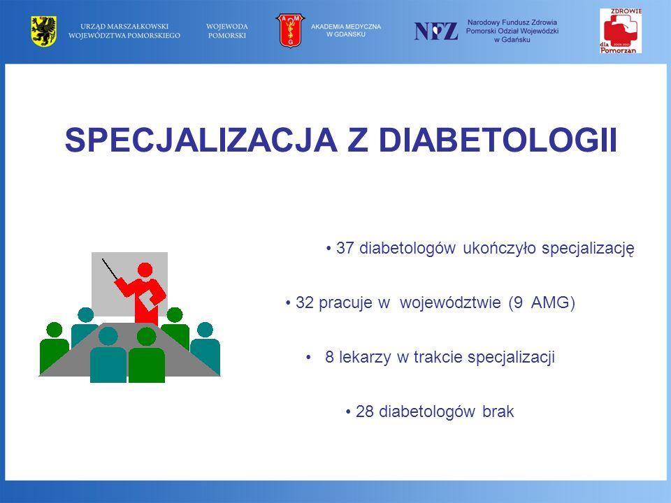 SPECJALIZACJA Z DIABETOLOGII 37 diabetologów ukończyło specjalizację 32 pracuje w województwie (9 AMG) 8 lekarzy w trakcie specjalizacji 28 diabetolog