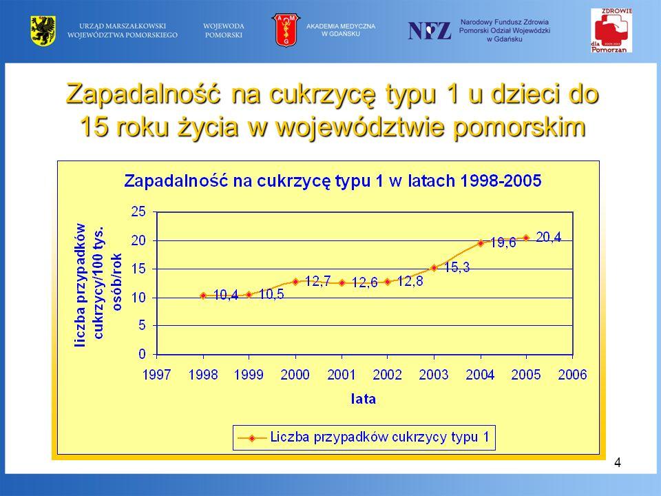 5 Zapadalność na cukrzycę typu 1 u dzieci w województwie pomorskim w zależności od wieku zachorowania
