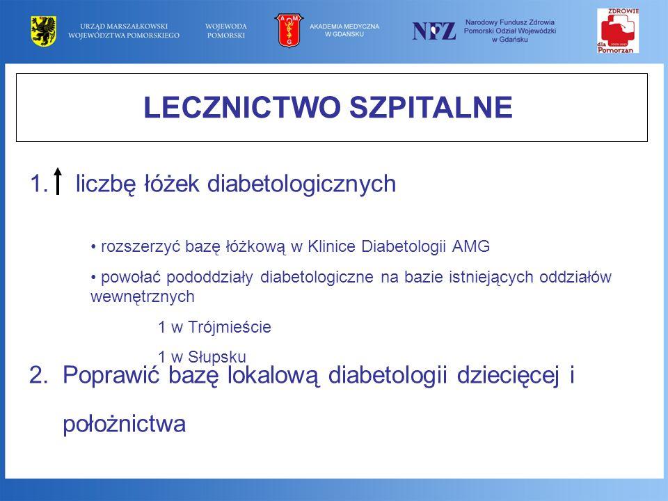 LECZNICTWO SZPITALNE 1. liczbę łóżek diabetologicznych 2.Poprawić bazę lokalową diabetologii dziecięcej i położnictwa rozszerzyć bazę łóżkową w Klinic