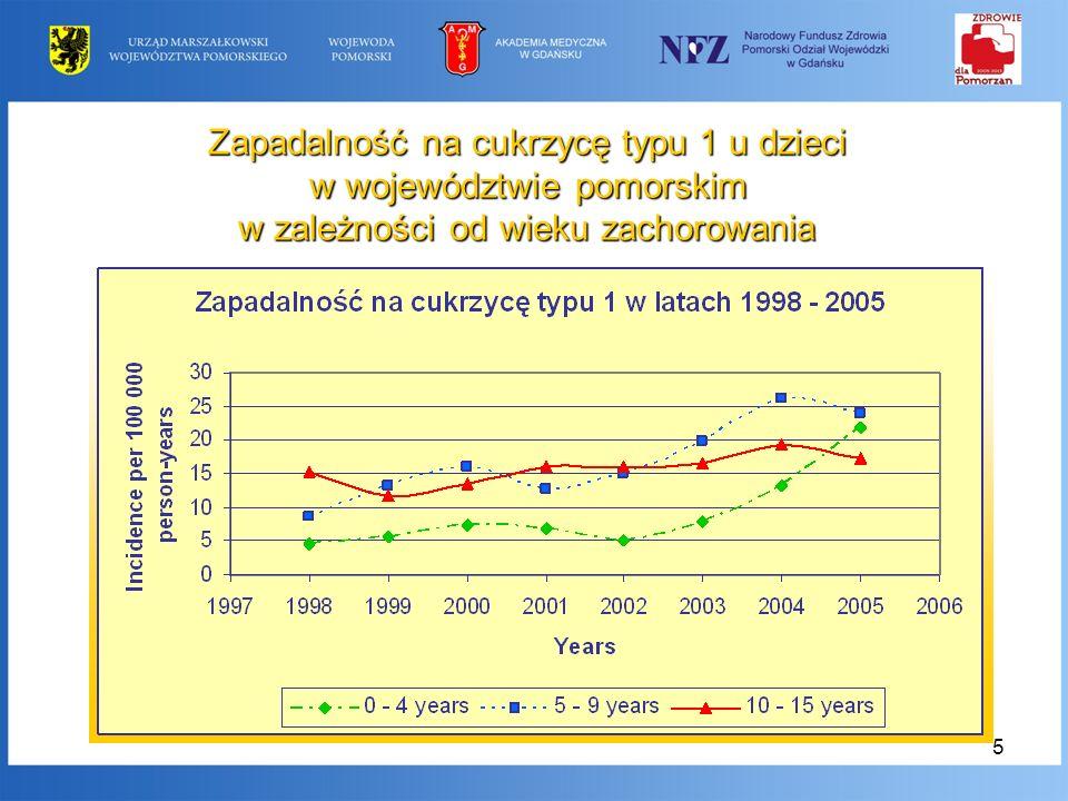 6 Cukrzyca u dzieci cukrzyca typu 1 cukrzyca typu 2 (wzrost o 400%) cukrzyce dziedziczone monogenowo