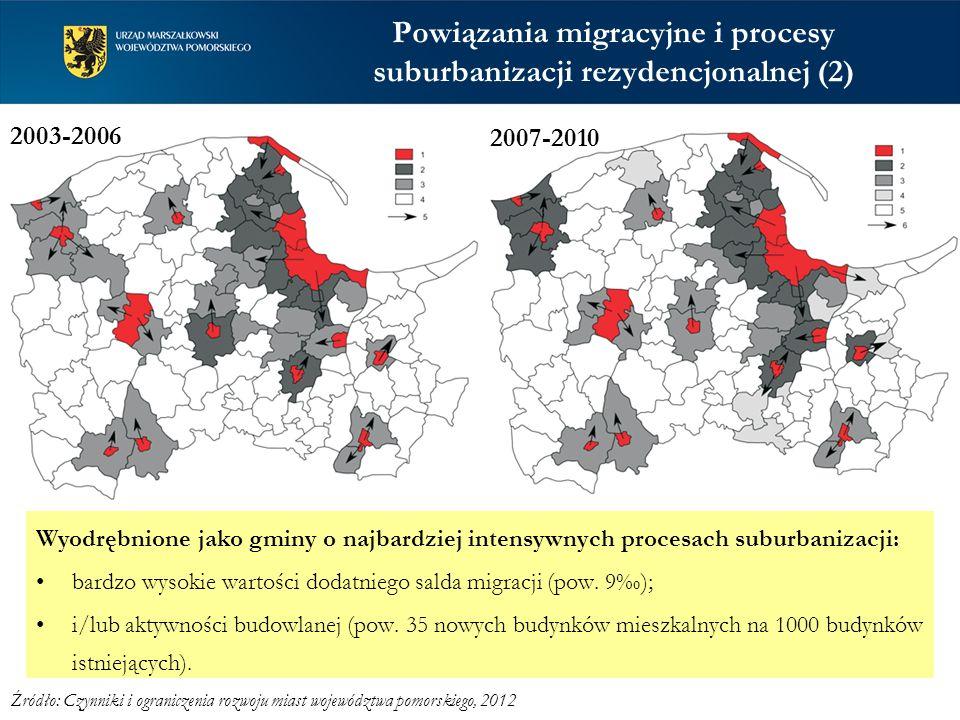 Powiązania migracyjne i procesy suburbanizacji rezydencjonalnej (2) bardzo wysokie wartości dodatniego salda migracji (pow. 9); i/lub aktywności budow