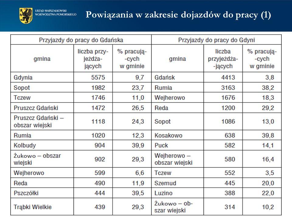 Powiązania w zakresie dojazdów do pracy (1) Dojeżdżający do pracy w Trójmieście na 1000 pracujących mieszkańców gminy