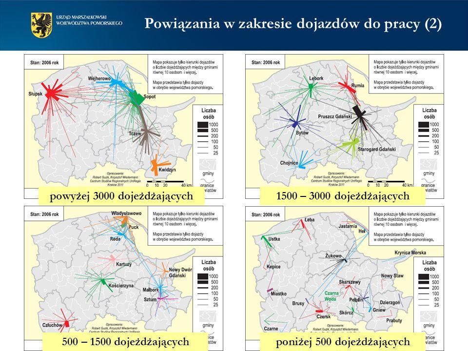 Powiązania w zakresie dojazdów do pracy (2) powyżej 3000 dojeżdżających1500 – 3000 dojeżdżających 500 – 1500 dojeżdżającychponiżej 500 dojeżdżających