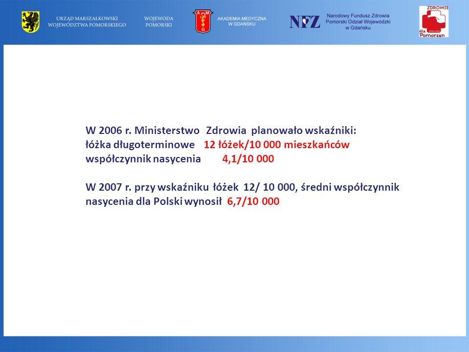 W 2006 r. Ministerstwo Zdrowia planowało wskaźniki: łóżka długoterminowe 12 łóżek/10 000 mieszkańców współczynnik nasycenia 4,1/10 000 W 2007 r. przy