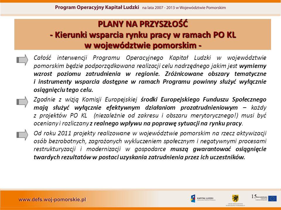 15 Całość interwencji Programu Operacyjnego Kapitał Ludzki w województwie pomorskim będzie podporządkowana realizacji celu nadrzędnego jakim jest wymi