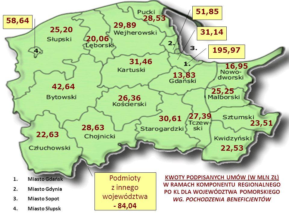 16 30,61 195,97 1.Miasto Gdańsk 2.Miasto Gdynia 3.Miasto Sopot 4.Miasto Słupsk KWOTY PODPISANYCH UMÓW (W MLN ZŁ) W RAMACH KOMPONENTU REGIONALNEGO PO KL DLA WOJEWÓDZTWA POMORSKIEGO WG.