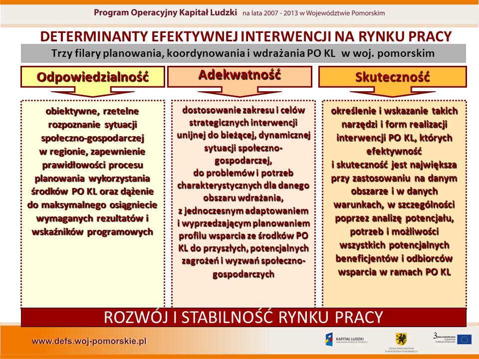 3 Trzy filary planowania, koordynowania i wdrażania PO KL w woj.