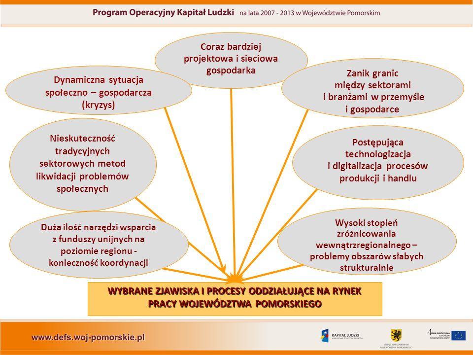 15 Całość interwencji Programu Operacyjnego Kapitał Ludzki w województwie pomorskim będzie podporządkowana realizacji celu nadrzędnego jakim jest wymierny wzrost poziomu zatrudnienia w regionie.