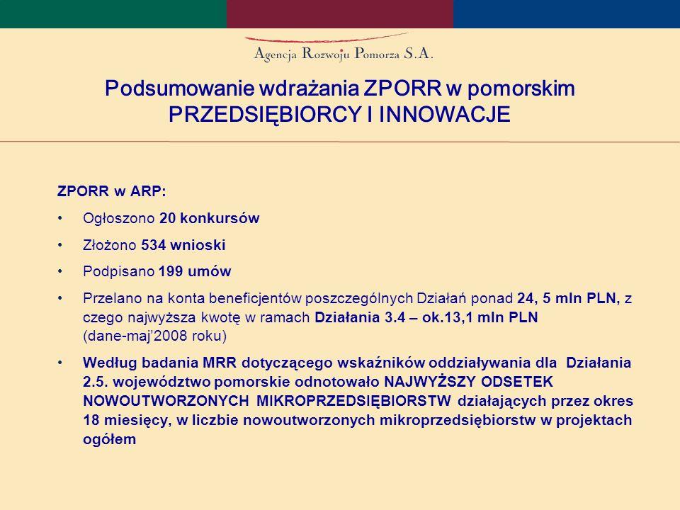 Podsumowanie wdrażania ZPORR w pomorskim PRZEDSIĘBIORCY I INNOWACJE ZPORR w ARP: Ogłoszono 20 konkursów Złożono 534 wnioski Podpisano 199 umów Przelano na konta beneficjentów poszczególnych Działań ponad 24, 5 mln PLN, z czego najwyższa kwotę w ramach Działania 3.4 – ok.13,1 mln PLN (dane-maj2008 roku) Według badania MRR dotyczącego wskaźników oddziaływania dla Działania 2.5.