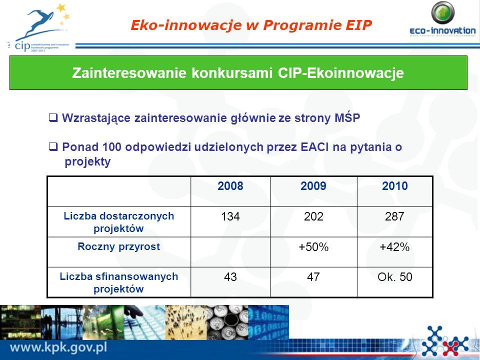 Eko-innowacje w Programie EIP Zainteresowanie konkursami CIP-Ekoinnowacje Wzrastające zainteresowanie głównie ze strony MŚP Ponad 100 odpowiedzi udzie