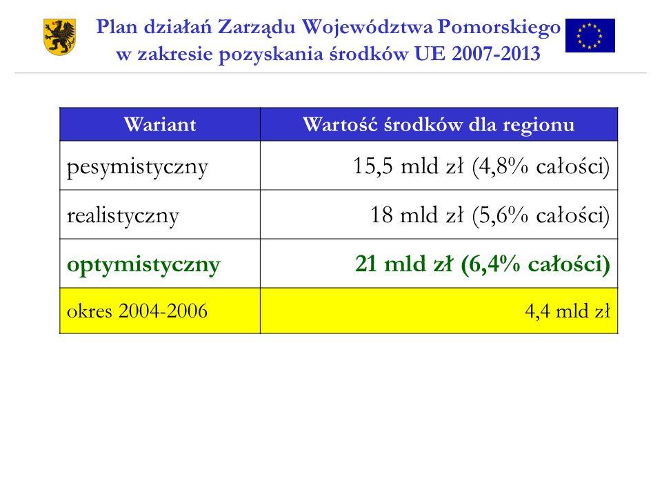 Plan działań Zarządu Województwa Pomorskiego w zakresie pozyskania środków UE 2007-2013 WariantWartość środków dla regionu pesymistyczny15,5 mld zł (4