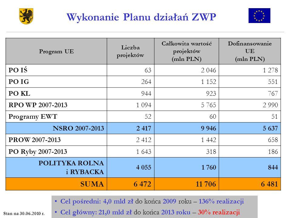 Program UE Liczba projektów Całkowita wartość projektów (mln PLN) Dofinansowanie UE (mln PLN) PO IŚ632 0461 278 PO IG2641 152551 PO KL944923767 RPO WP
