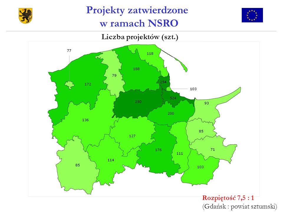 Projekty zatwierdzone w ramach NSRO Liczba projektów (szt.) Rozpiętość 7,5 : 1 (Gdańsk : powiat sztumski)