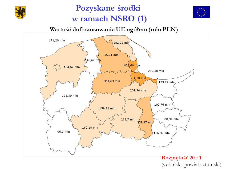 Pozyskane środki w ramach NSRO (1) Wartość dofinansowania UE ogółem (mln PLN) Rozpiętość 20 : 1 (Gdańsk : powiat sztumski)