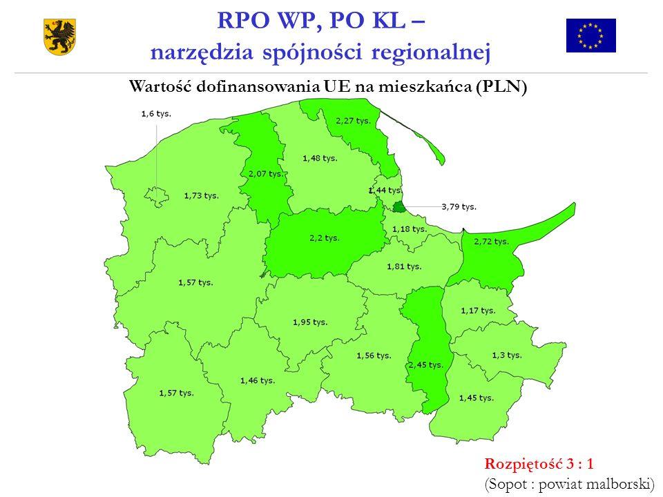 RPO WP, PO KL – narzędzia spójności regionalnej Rozpiętość 3 : 1 (Sopot : powiat malborski) Wartość dofinansowania UE na mieszkańca (PLN)