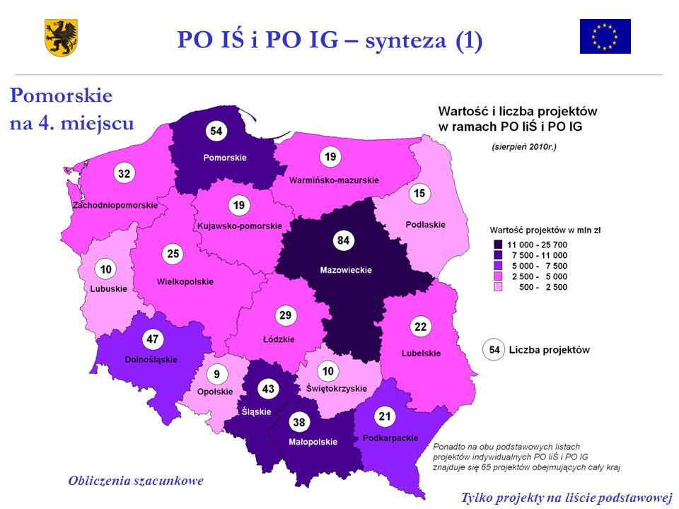 PO IŚ i PO IG – synteza (1) Tylko projekty na liście podstawowej Obliczenia szacunkowe Pomorskie na 4. miejscu