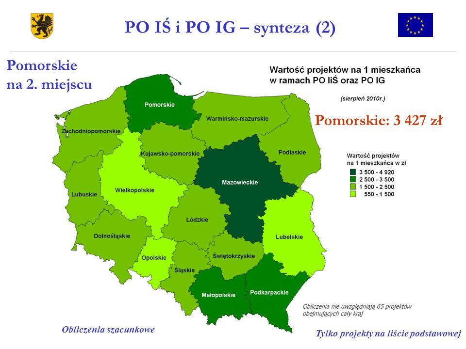 PO IŚ i PO IG – synteza (2) Tylko projekty na liście podstawowej Obliczenia szacunkowe Pomorskie na 2. miejscu Pomorskie: 3 427 zł